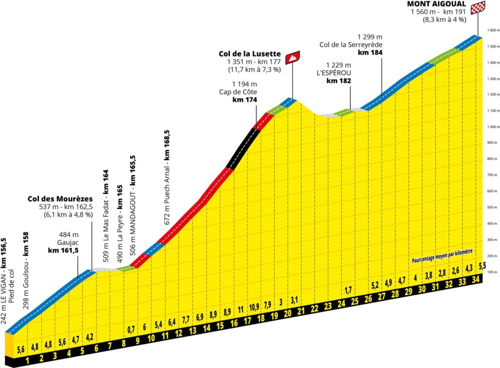 Race profile of 07/02/2020, Tour de France